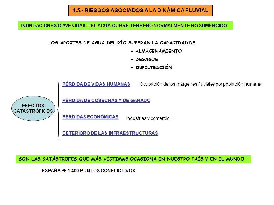 4.5.- RIESGOS ASOCIADOS A LA DINÁMICA FLUVIAL INUNDACIONES O AVENIDAS = EL AGUA CUBRE TERRENO NORMALMENTE NO SUMERGIDO LOS APORTES DE AGUA DEL RÍO SUP