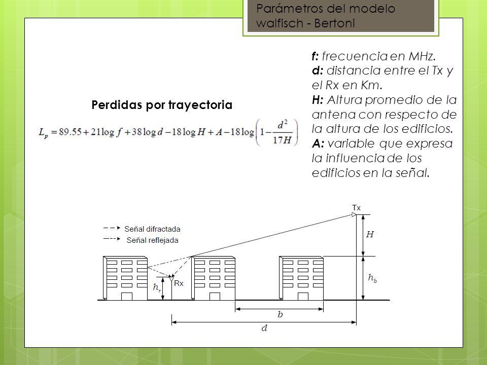 Perdidas por trayectoria f: frecuencia en MHz. d: distancia entre el Tx y el Rx en Km. H: Altura promedio de la antena con respecto de la altura de lo