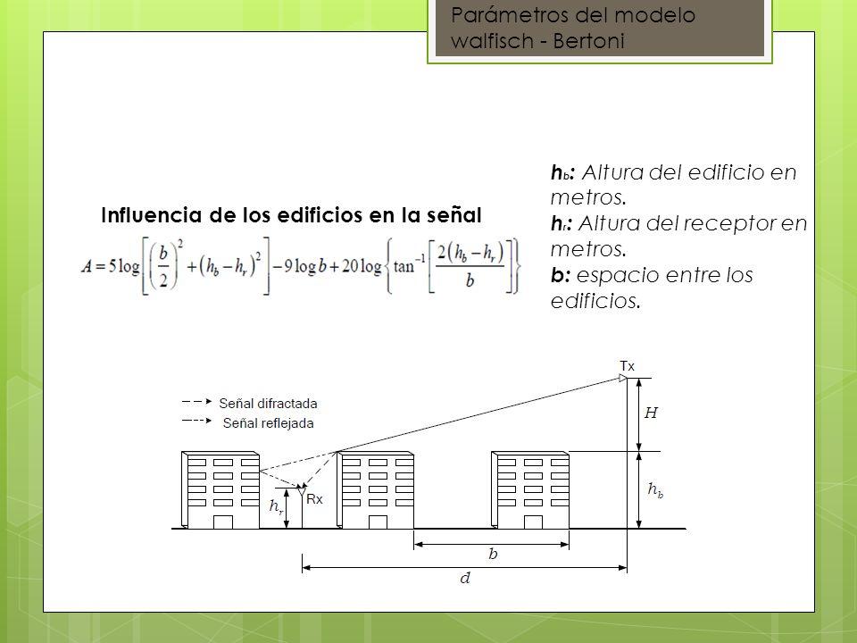 Influencia de los edificios en la señal Parámetros del modelo walfisch - Bertoni h b : Altura del edificio en metros. h r : Altura del receptor en met