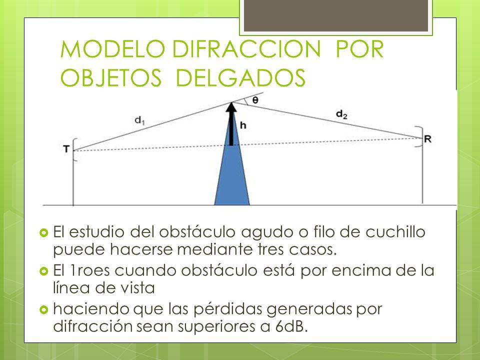 MODELO DIFRACCION POR OBJETOS DELGADOS El estudio del obstáculo agudo o filo de cuchillo puede hacerse mediante tres casos. El 1roes cuando obstáculo