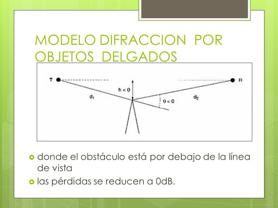 MODELO DIFRACCION POR OBJETOS DELGADOS donde el obstáculo está por debajo de la línea de vista las pérdidas se reducen a 0dB.