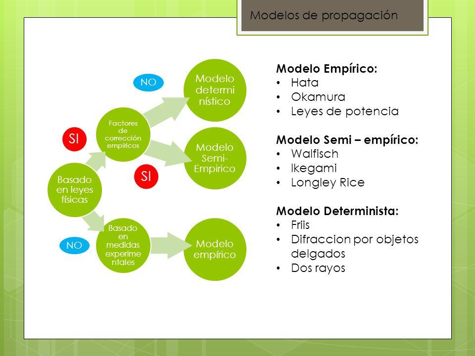 Modelo empírico Basado en medidas experime ntales Modelo Semi- Empirico Modelo determi nístico Factores de corrección empíricos Basado en leyes física