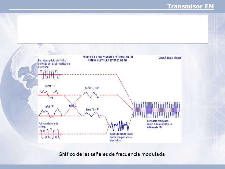 Transmisor FM Gráfico de las señales de frecuencia modulada
