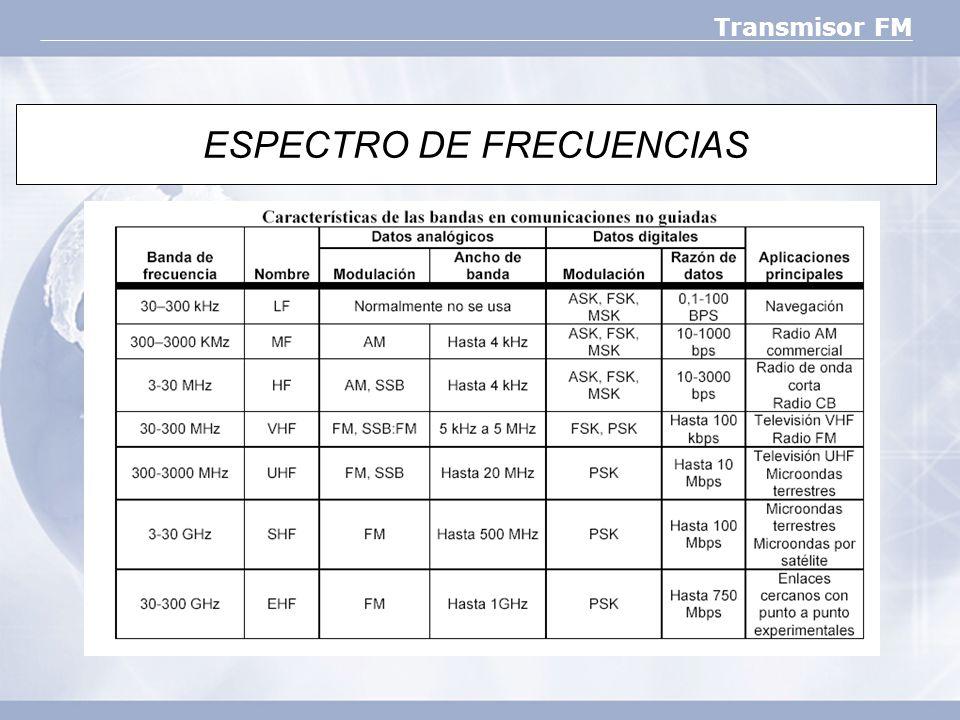 Transmisor FM ESPECTRO DE FRECUENCIAS