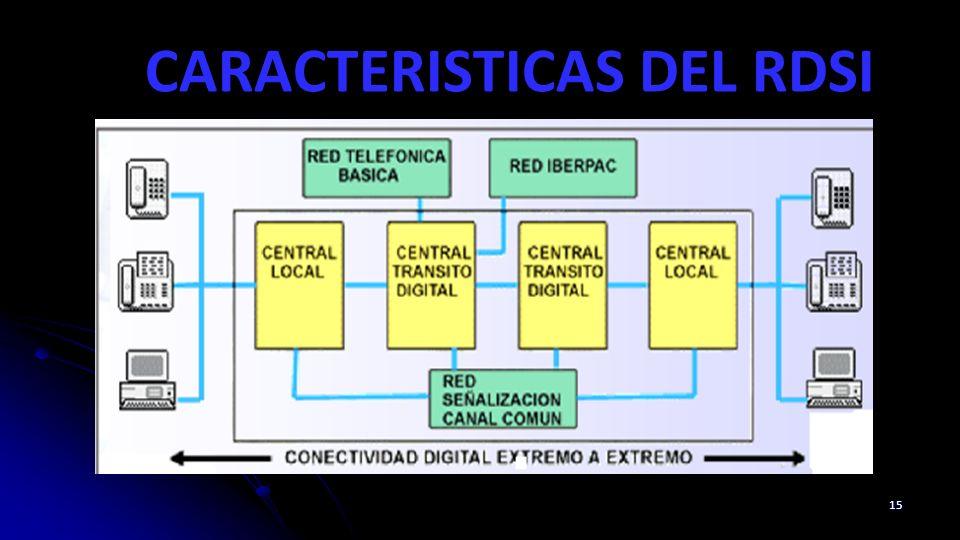 CARACTERISTICAS DEL RDSI 15