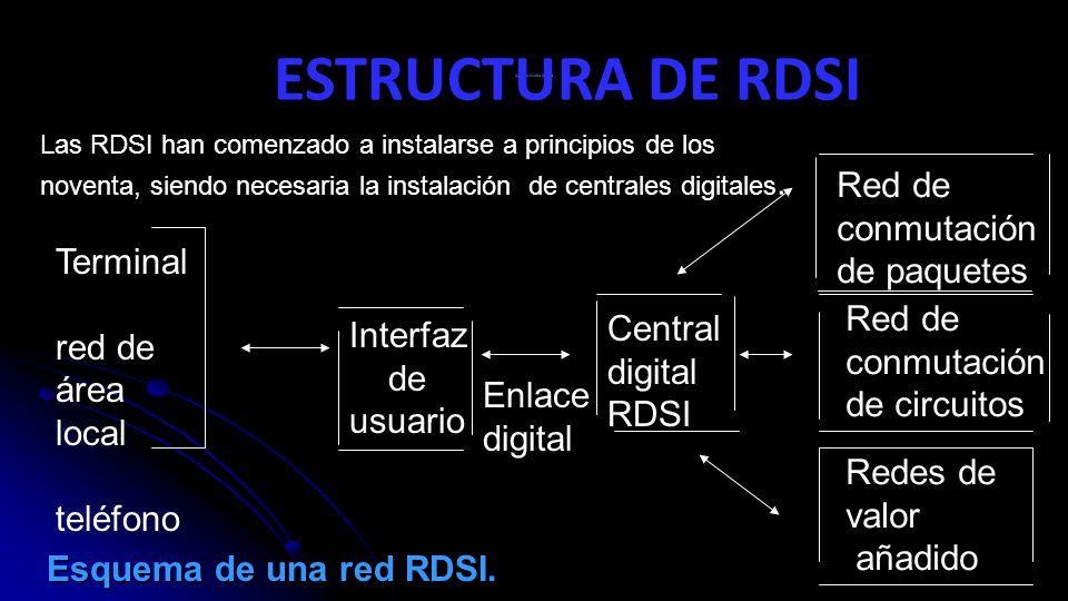 ESQUEMA DE UNA RED RDSI Las RDSI han comenzado a instalarse a principios de los noventa, siendo necesaria la instalación de centrales digitales.