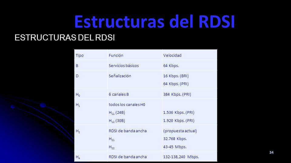 Estructuras del RDSI 34 ESTRUCTURAS DEL RDSI TipoFunciónVelocidad BServicios básicos64 Kbps. DSeñalización 16 Kbps. (BRI) 64 Kbps. (PRI) H0H0 6 canale
