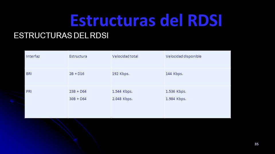 Estructuras del RDSI 35 ESTRUCTURAS DEL RDSI InterfazEstructuraVelocidad totalVelocidad disponible BRI2B + D16192 Kbps.144 Kbps. PRI23B + D64 30B + D6