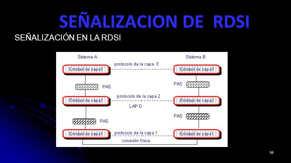 SEÑALIZACION DE RDSI 36 SEÑALIZACIÓN EN LA RDSI