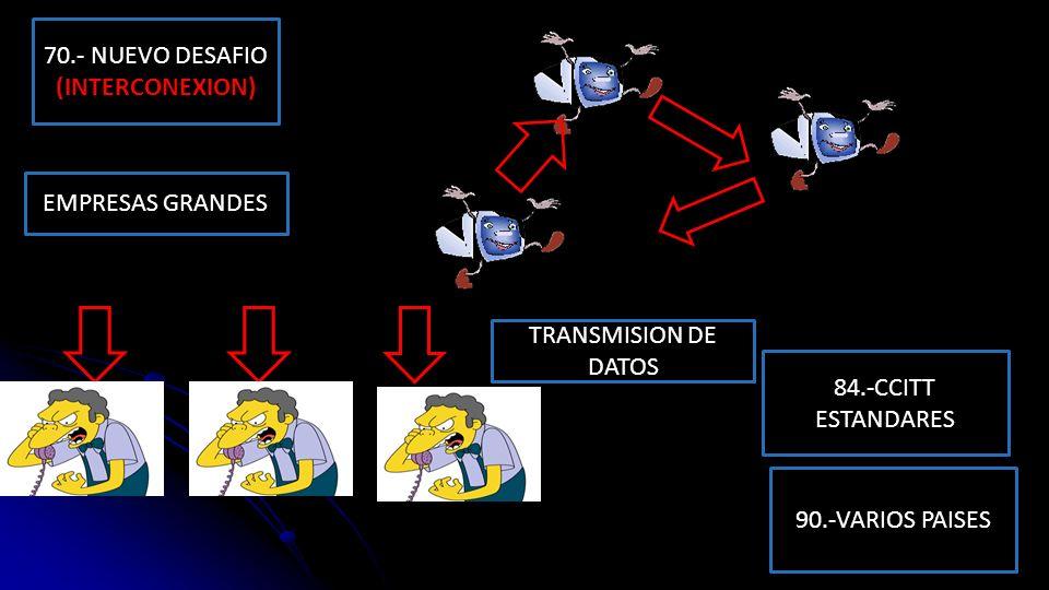 70.- NUEVO DESAFIO (INTERCONEXION) EMPRESAS GRANDES TRANSMISION DE DATOS 84.-CCITT ESTANDARES 90.-VARIOS PAISES