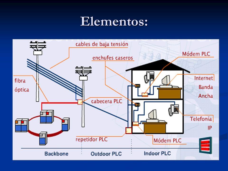 ARQUITECTURA BASICA DE UNA RED PLC El primer sistema denominado de Outdoor o de Acceso, cubre el tramo de lo que en telecomunicaciones se conoce ultima milla, y que para el caso de la red PLC comprende la red eléctrica que va desde el lado de baja tensión del transformador de distribución hasta el medidor de la energía eléctrica.