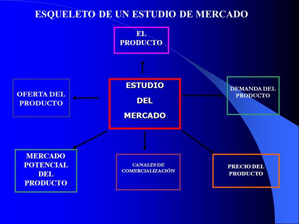 ESTUDIODELMERCADO EL PRODUCTO DEMANDA DEL PRODUCTO OFERTA DEL PRODUCTO MERCADO POTENCIAL DEL PRODUCTO PRECIO DEL PRODUCTO CANALES DE COMERCIALIZACIÓN