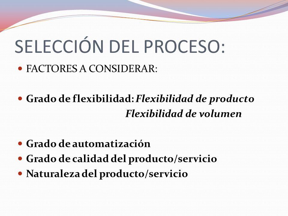 FACTORES A CONSIDERAR Grado de flexibilidad: Flexibilidad de producto Flexibilidad de volumen Grado de automatización Grado de calidad del producto/servicio Naturaleza del producto/servicio Disponibilidad de la mano de obra Necesidades de capital Coste de fabricación