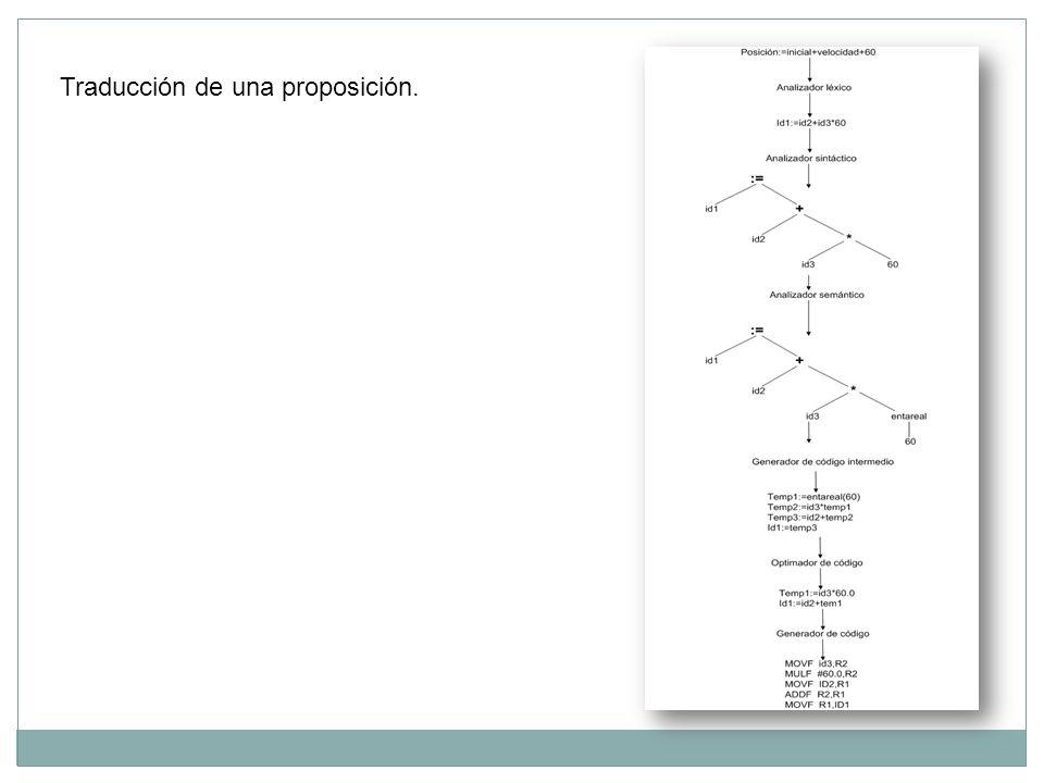 Traducción de una proposición.