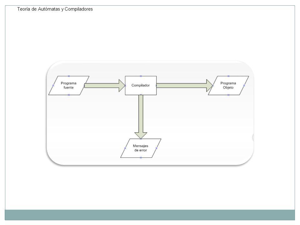 Fases de un Compilador Análisis Léxico: Esta fase se encarga de verificar si todas las cadenas pertenecen o no al lenguaje.