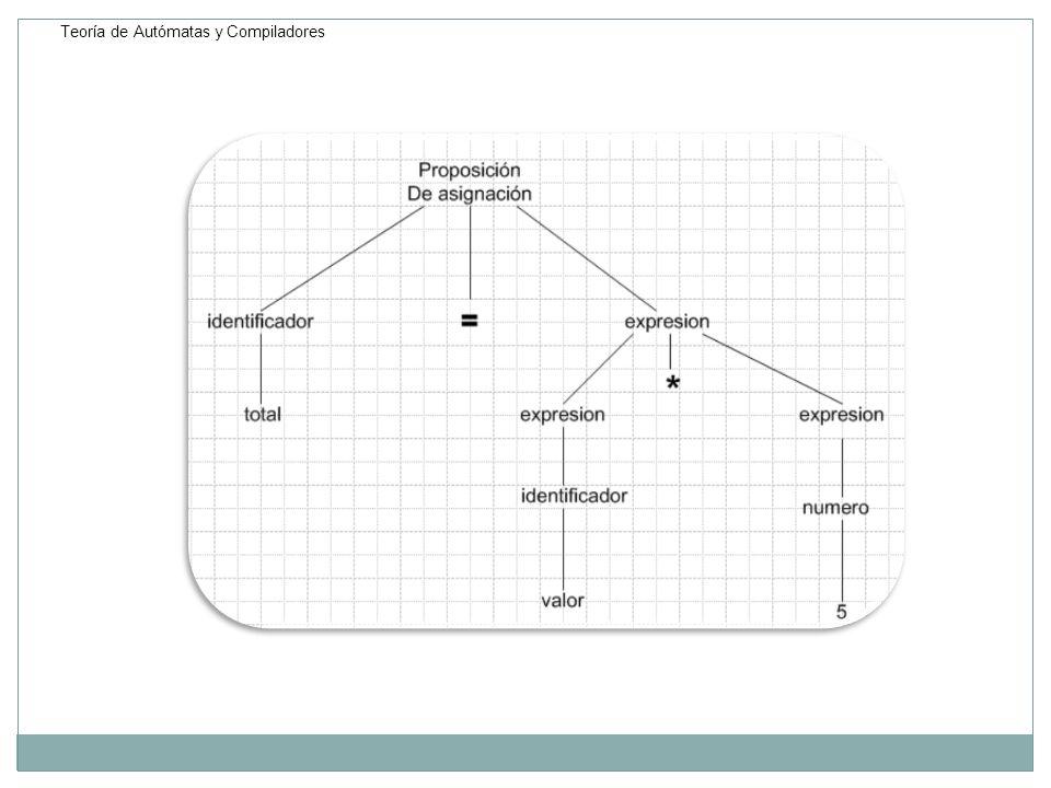 Análisis Semántico Este análisis es más difícil de formalizar, determina el tipo de los resultados intermedios, comprobar que los argumentos que tienen un operador pertenecen al conjunto de operadores posible, y si son compatibles entre sí.