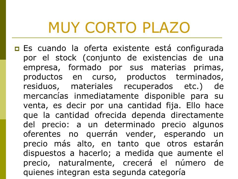 MUY CORTO PLAZO Es cuando la oferta existente está configurada por el stock (conjunto de existencias de una empresa, formado por sus materias primas,