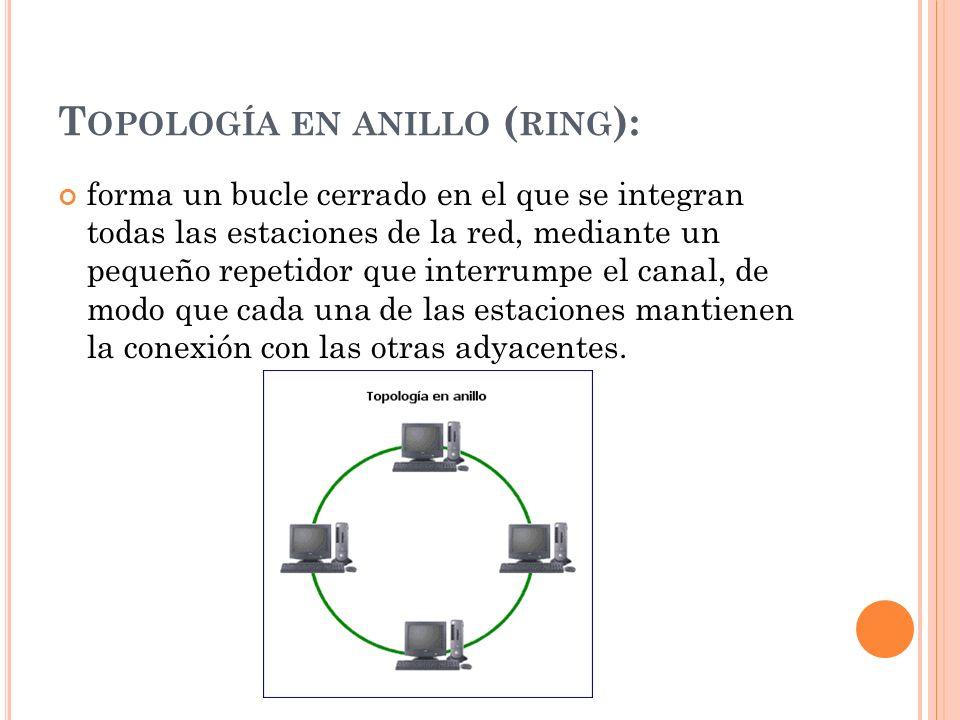 T OPOLOGÍA EN ANILLO ( RING ): forma un bucle cerrado en el que se integran todas las estaciones de la red, mediante un pequeño repetidor que interrum