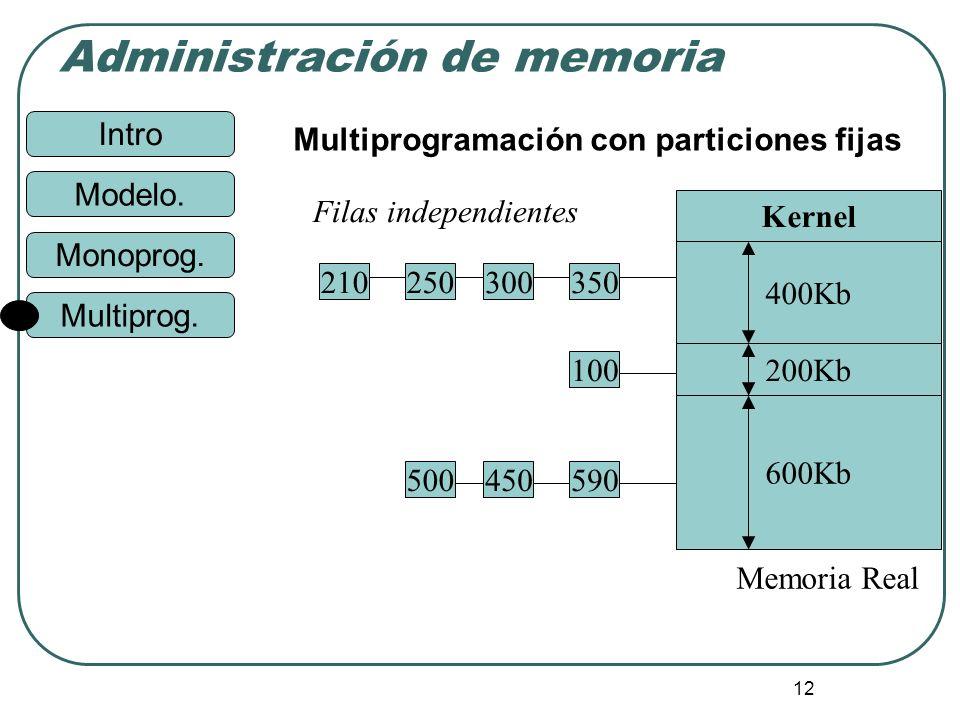 Intro Administración de memoria Monoprog. Modelo. Multiprog. 12 Multiprogramación con particiones fijas Kernel 400Kb 200Kb 600Kb 590450500 100 3503002