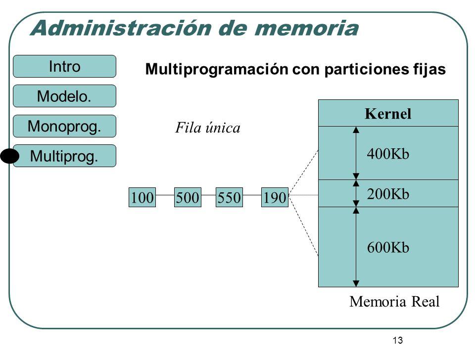 Intro Administración de memoria Monoprog. Modelo. Multiprog. 13 Multiprogramación con particiones fijas 190550500100 Memoria Real Fila única Kernel 40