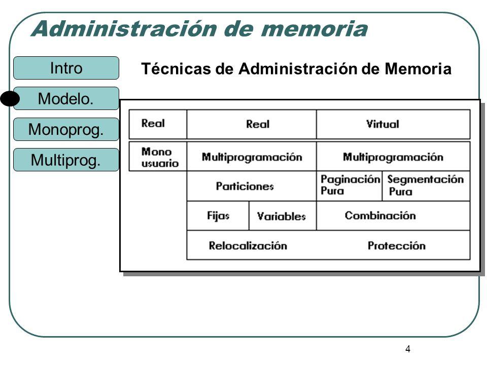 Intro Administración de memoria Monoprog. Modelo. Multiprog. 4 Técnicas de Administración de Memoria