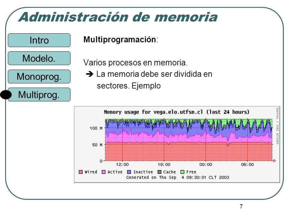Intro Administración de memoria Monoprog. Modelo. Multiprog. 7 Multiprogramación: Varios procesos en memoria. La memoria debe ser dividida en sectores