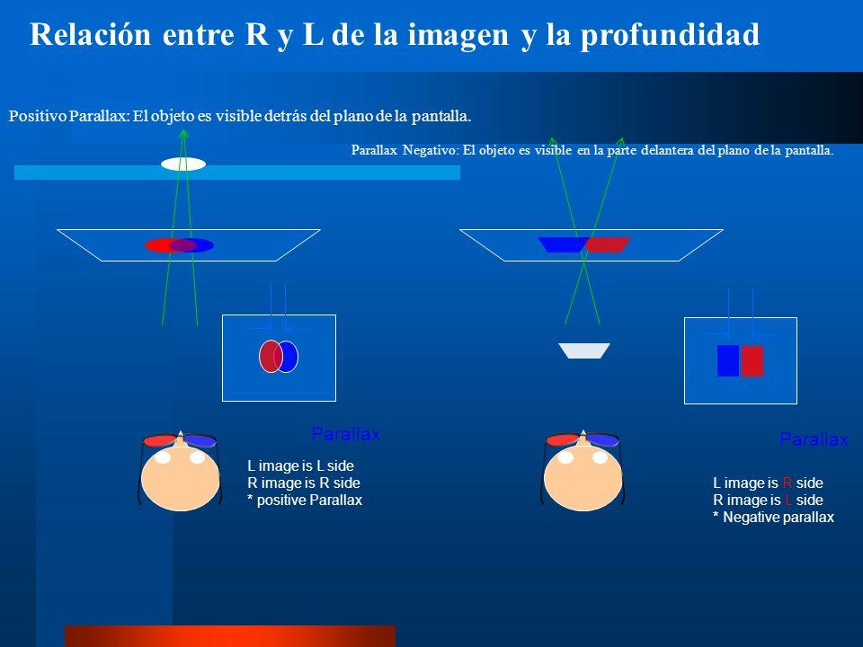 Relación entre R y L de la imagen y la profundidad Positivo Parallax: El objeto es visible detrás del plano de la pantalla.