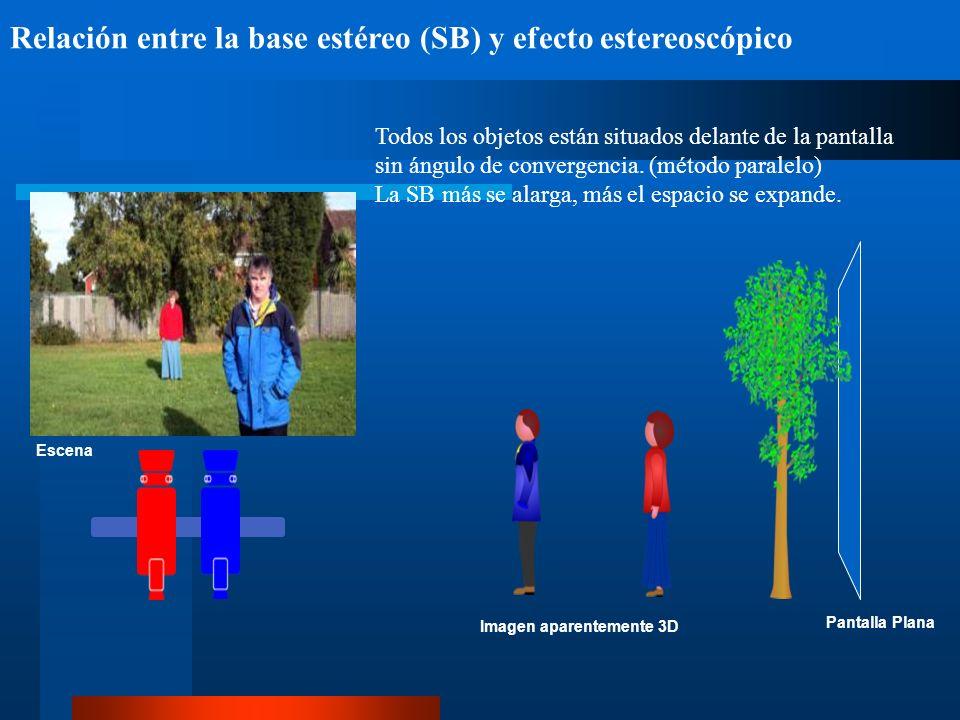 Relación entre la base estéreo (SB) y efecto estereoscópico Pantalla Plana Todos los objetos están situados delante de la pantalla sin ángulo de convergencia.
