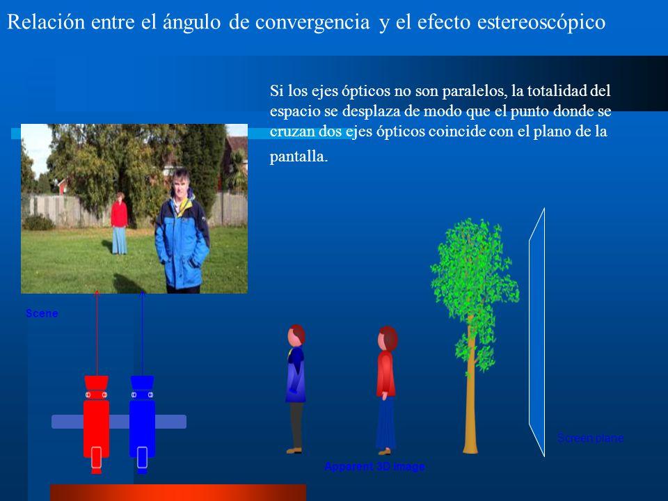 Relación entre el ángulo de convergencia y el efecto estereoscópico Screen plane Apparent 3D image Scene Si los ejes ópticos no son paralelos, la totalidad del espacio se desplaza de modo que el punto donde se cruzan dos ejes ópticos coincide con el plano de la pantalla.