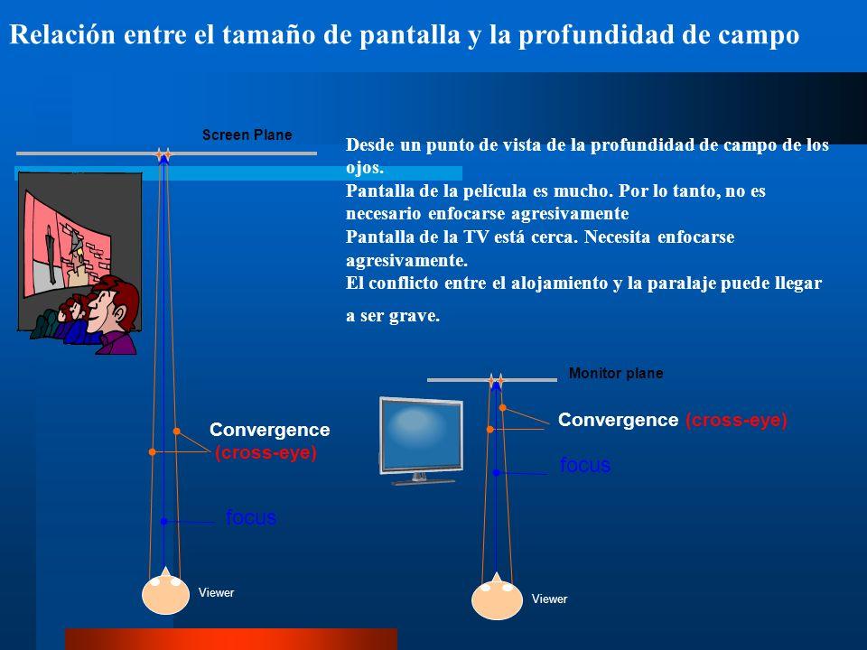 Relación entre el tamaño de pantalla y la profundidad de campo Screen Plane Viewer Monitor plane Viewer focus Convergence (cross-eye) focus Convergence (cross-eye) Desde un punto de vista de la profundidad de campo de los ojos.