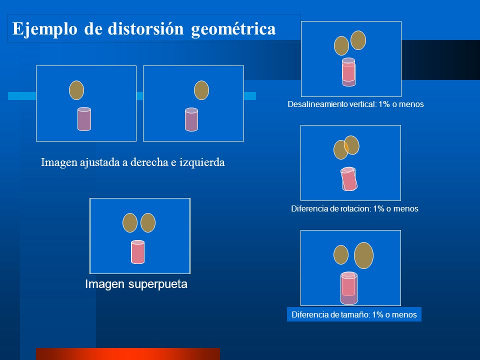Diferencia de tamaño: 1% o menos Diferencia de rotacion: 1% o menos Desalineamiento vertical: 1% o menos Imagen ajustada a derecha e izquierda Imagen superpueta Ejemplo de distorsión geométrica
