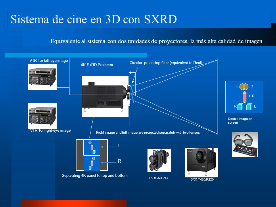 Sistema de cine en 3D con SXRD Double image on screen VTR for left-eye image VTR for right-eye image 4K SxRD Projector L R L R L R L R Separating 4K panel to top and bottom LKRL-A002/3 SRX-T420/R220 Right image and left image are projected separately with two lenses Circular polarizing filter (equivalent to Real) Equivalente al sistema con dos unidades de proyectores, la más alta calidad de imagen