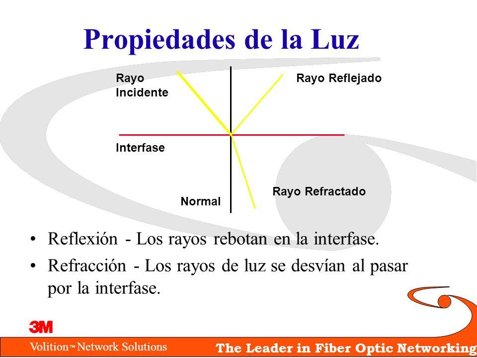 Volition Network Solutions The Leader in Fiber Optic Networking Propiedades de la Luz Reflexión - Los rayos rebotan en la interfase. Refracción - Los