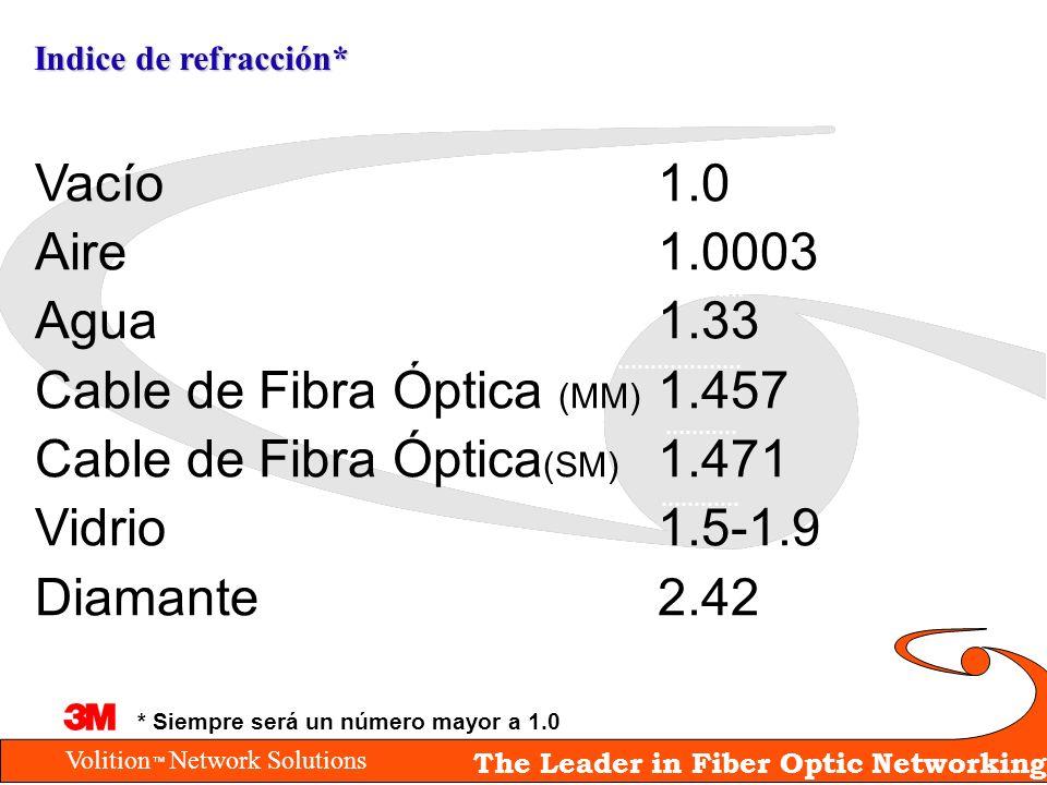 Volition Network Solutions The Leader in Fiber Optic Networking Indice de refracción* Vacío1.0 Aire1.0003 Agua1.33 Cable de Fibra Óptica (MM) 1.457 Ca