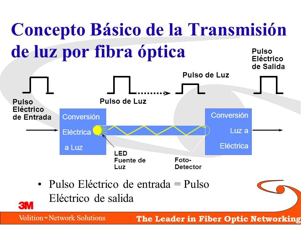 Volition Network Solutions The Leader in Fiber Optic Networking Pulso Eléctrico de entrada = Pulso Eléctrico de salida Conversión Eléctrica a Luz Conv