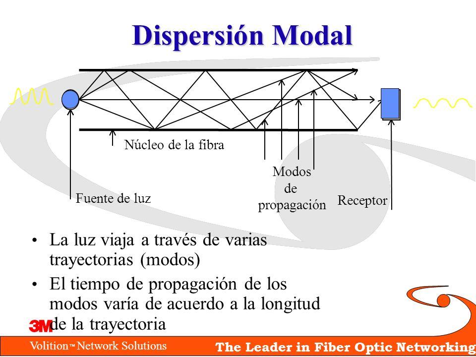 Volition Network Solutions The Leader in Fiber Optic Networking Dispersión Modal La luz viaja a través de varias trayectorias (modos) El tiempo de pro