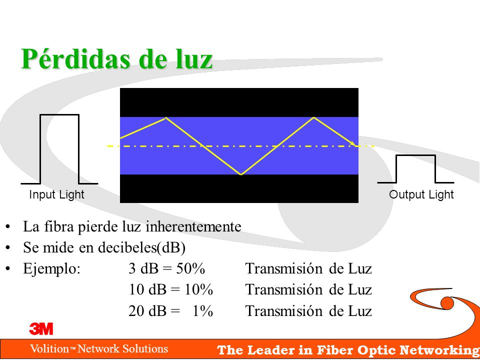 Volition Network Solutions The Leader in Fiber Optic Networking Pérdidas de luz La fibra pierde luz inherentemente Se mide en decibeles(dB) Ejemplo:3