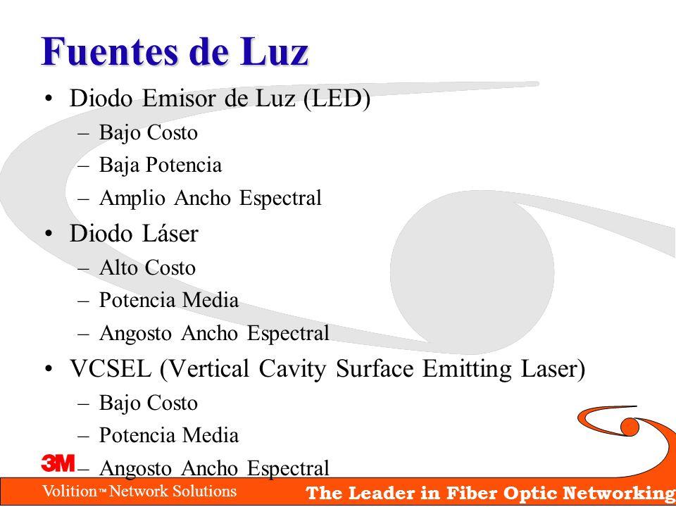 Volition Network Solutions The Leader in Fiber Optic Networking Fuentes de Luz Diodo Emisor de Luz (LED) –Bajo Costo –Baja Potencia –Amplio Ancho Espe