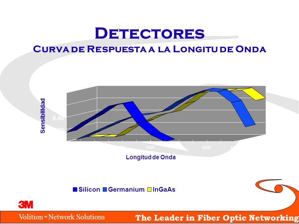 Volition Network Solutions The Leader in Fiber Optic Networking Detectores Curva de Respuesta a la Longitu de Onda 5007009001100130015001700 0.00 0.20