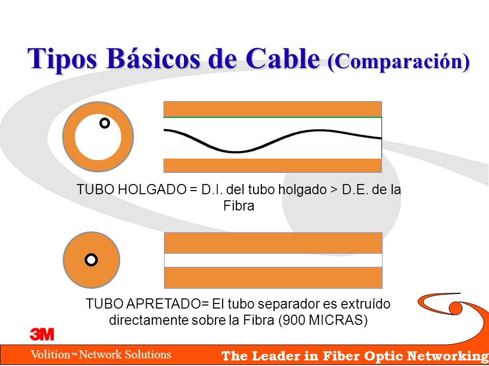 Volition Network Solutions The Leader in Fiber Optic Networking Tipos Básicos de Cable (Comparación) TUBO APRETADO= El tubo separador es extruído dire