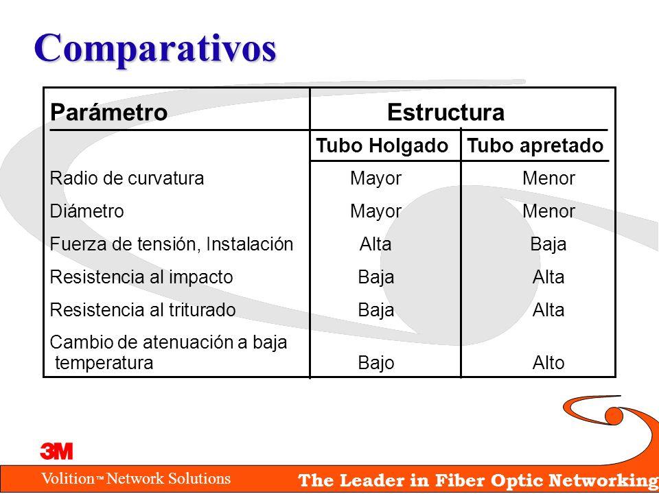 Volition Network Solutions The Leader in Fiber Optic Networking Comparativos Parámetro Estructura Tubo Holgado Tubo apretado Radio de curvaturaMayor M