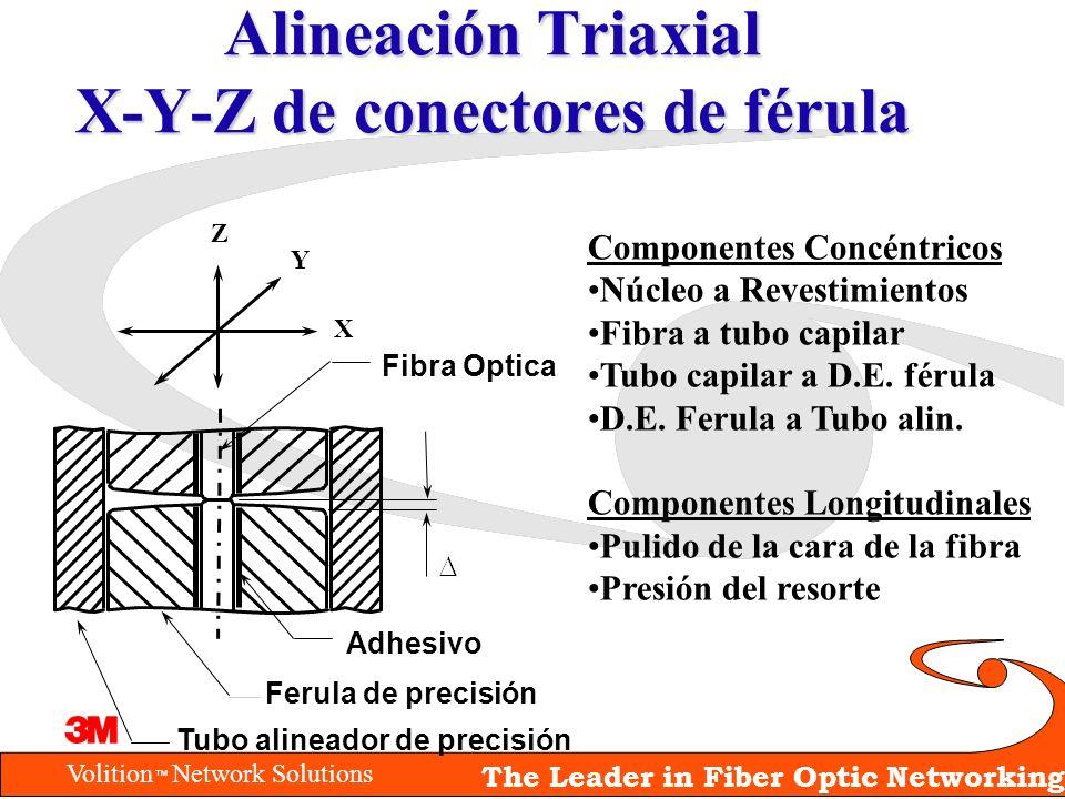 Volition Network Solutions The Leader in Fiber Optic Networking Alineación Triaxial X-Y-Z de conectores de férula Componentes Concéntricos Núcleo a Re