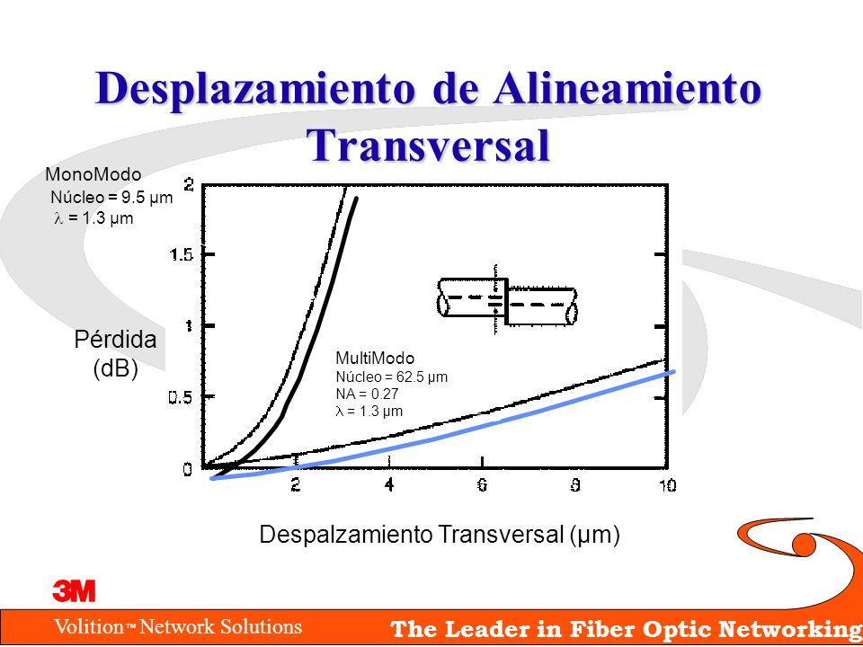 Volition Network Solutions The Leader in Fiber Optic Networking Desplazamiento de Alineamiento Transversal Despalzamiento Transversal (µm) Pérdida (dB