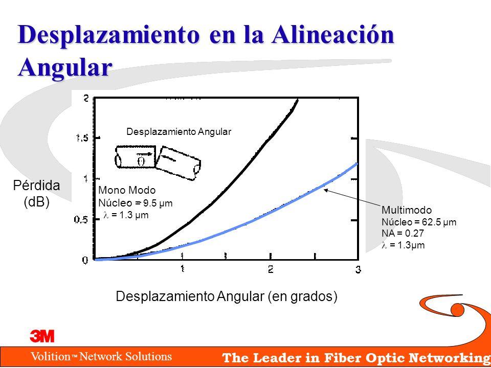 Volition Network Solutions The Leader in Fiber Optic Networking Desplazamiento en la Alineación Angular Desplazamiento Angular (en grados) Pérdida (dB