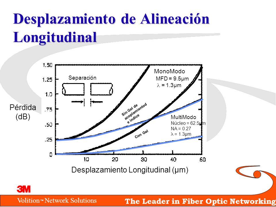Volition Network Solutions The Leader in Fiber Optic Networking Desplazamiento de Alineación Longitudinal Desplazamiento Longitudinal (µm) Pérdida (dB