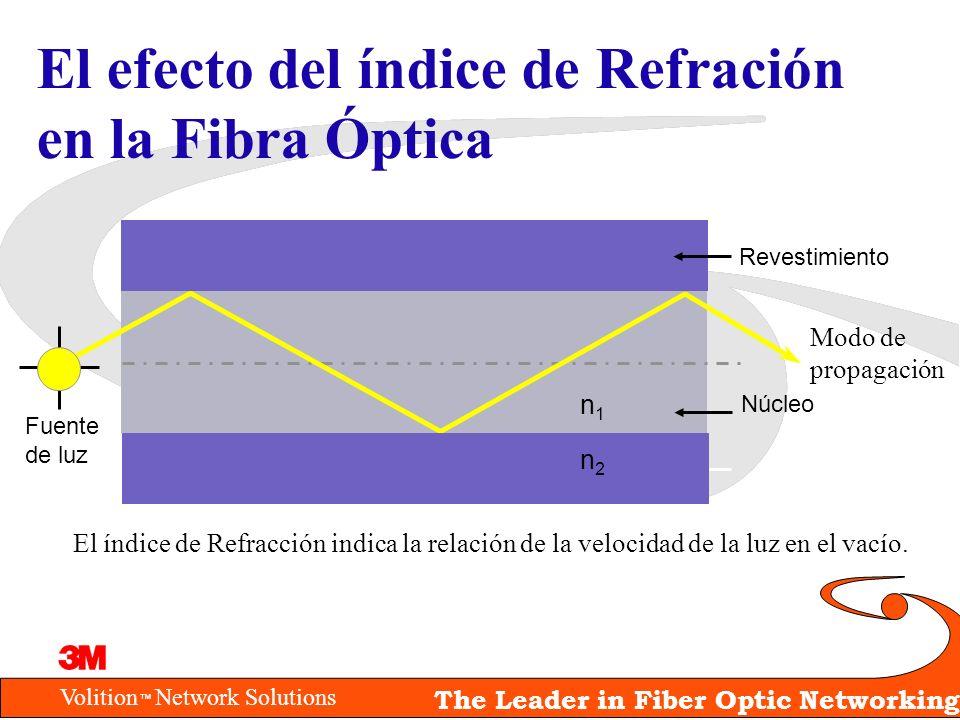 Volition Network Solutions The Leader in Fiber Optic Networking Dispersión Modal La luz viaja a través de varias trayectorias (modos) El tiempo de propagación de los modos varía de acuerdo a la longitud de la trayectoria Núcleo de la fibra Modos de propagación Fuente de luz Receptor