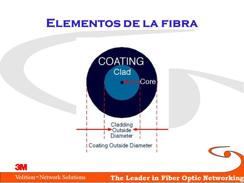 Volition Network Solutions The Leader in Fiber Optic Networking Verificando el rendimiento del sistema Atenuación –Pérdidas en la fibra a la longitud de onda de operación La atenuación del cable de fibra se expresa en dB/km 1.5 dB/km X 1.5 km = 2.25 dB –Determine las pérdidas por conectores 1.0 dB por par conectado –Pérdidas por empalmes 0.3 dB por empalme –Otros componentes