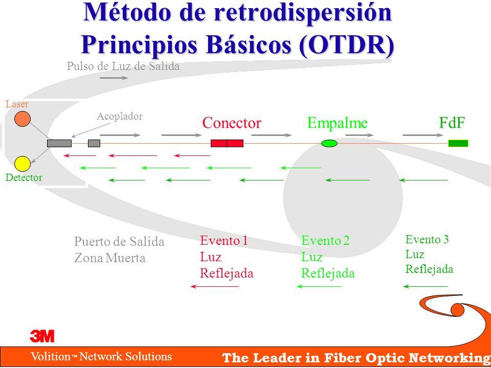 Volition Network Solutions The Leader in Fiber Optic Networking Método de retrodispersión Principios Básicos (OTDR) Laser Detector Acoplador Conector