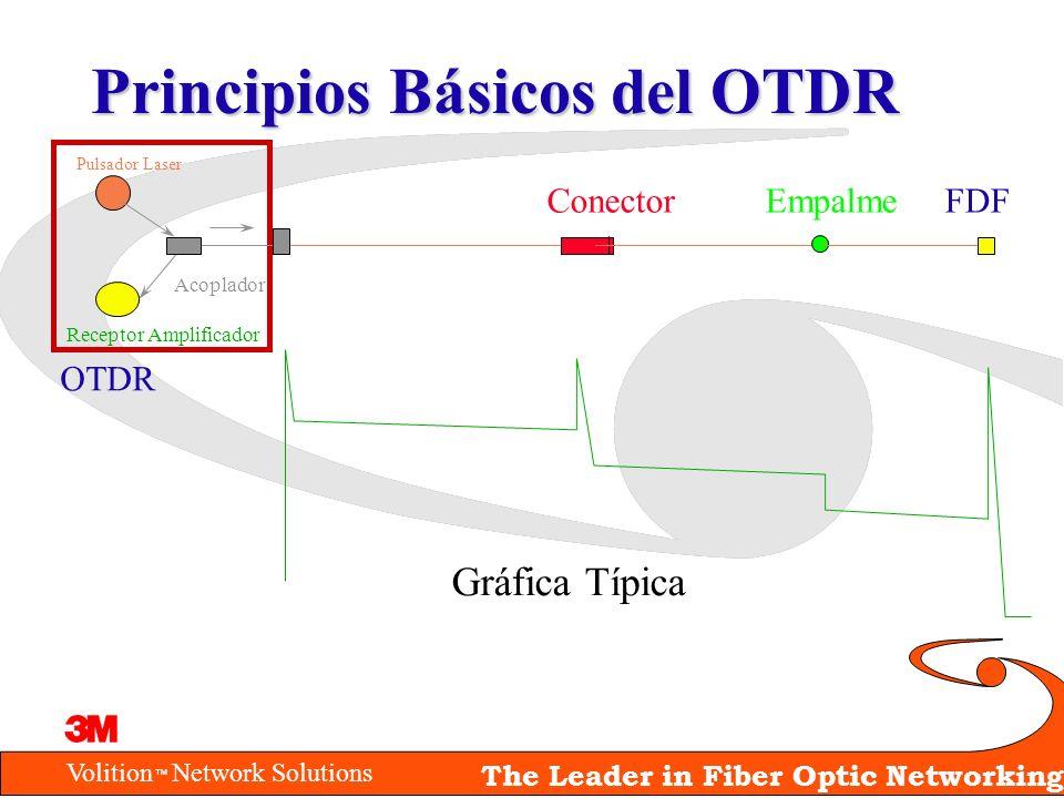 Volition Network Solutions The Leader in Fiber Optic Networking Principios Básicos del OTDR Conector Empalme FDF Pulsador Laser Receptor Amplificador