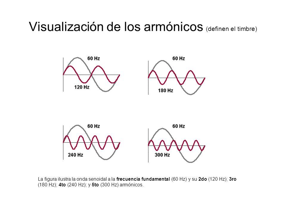 Visualización de los armónicos (definen el timbre) La figura ilustra la onda senoidal a la frecuencia fundamental (60 Hz) y su 2do (120 Hz); 3ro (180